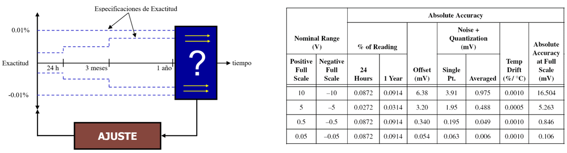 Calibración de sonómetros (Parte 1)